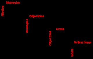 Formación de personas y equipos